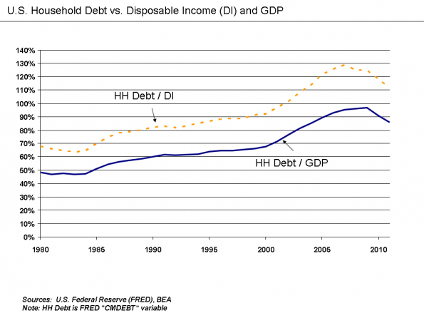 U.S._Household_Debt_Relative_to_Disposable_Income_and_GDP